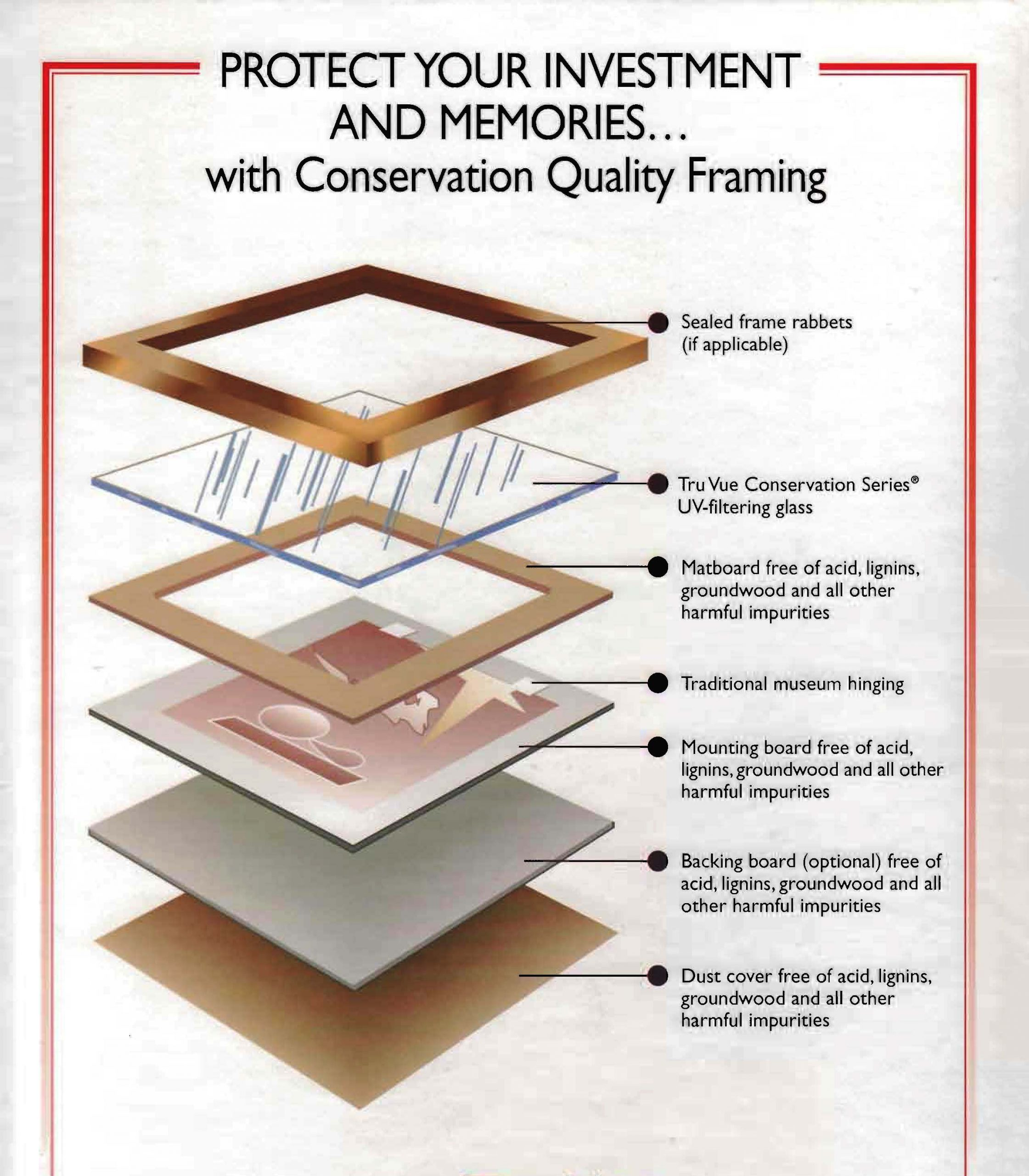 Materials for conservation quality framing